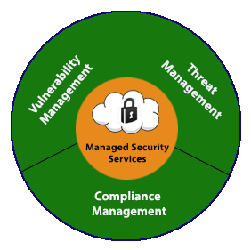 Managed Security Services for PCI 3.2