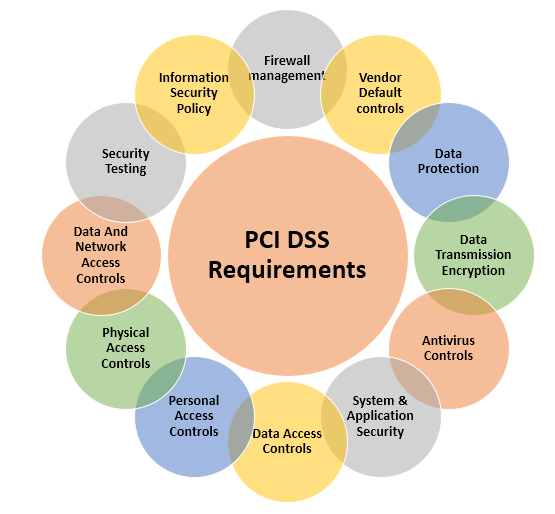Pci data security standard definition for Pci dss security policy template